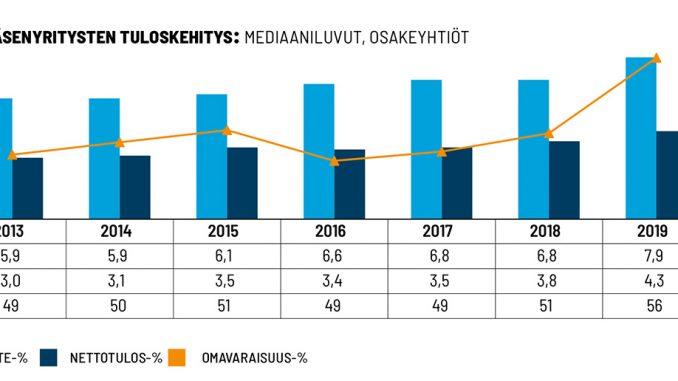 Sähkö- ja teleurakoitsijaliitto STUL ry:n osakeyhtiömuotoisten jäsenyritysten kannattavuustutkimuksen mukaisten arvojen mediaaniluvut vuosina 2015 - 2019.