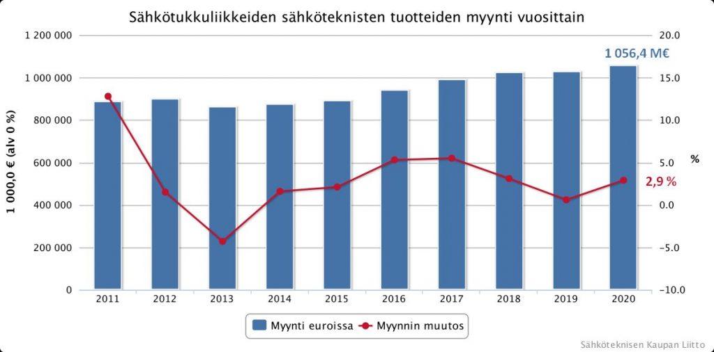 Sähkötarvikkeiden tukkumyynnin kehitys 2010 - 2020. Kuva STK.