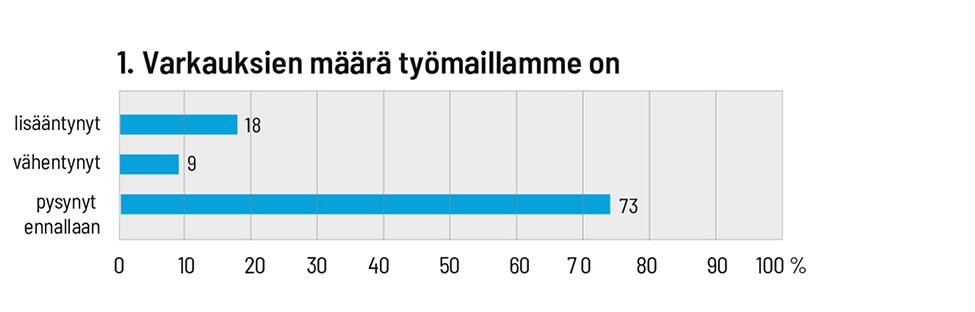 Varkauksien määrä työmailla on pysynyt pääosin ennallaan.