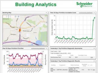 Building Analytics on rakennuksen hallintajärjestelmän päällä toimiva, automaattista diagnostiikkaa tarjoava ohjelmisto. Se tarjoaa reaaliaikaista tietoa rakennuksen toiminnasta ja kertoo rakennuksen energiansäästöpotentiaalista.
